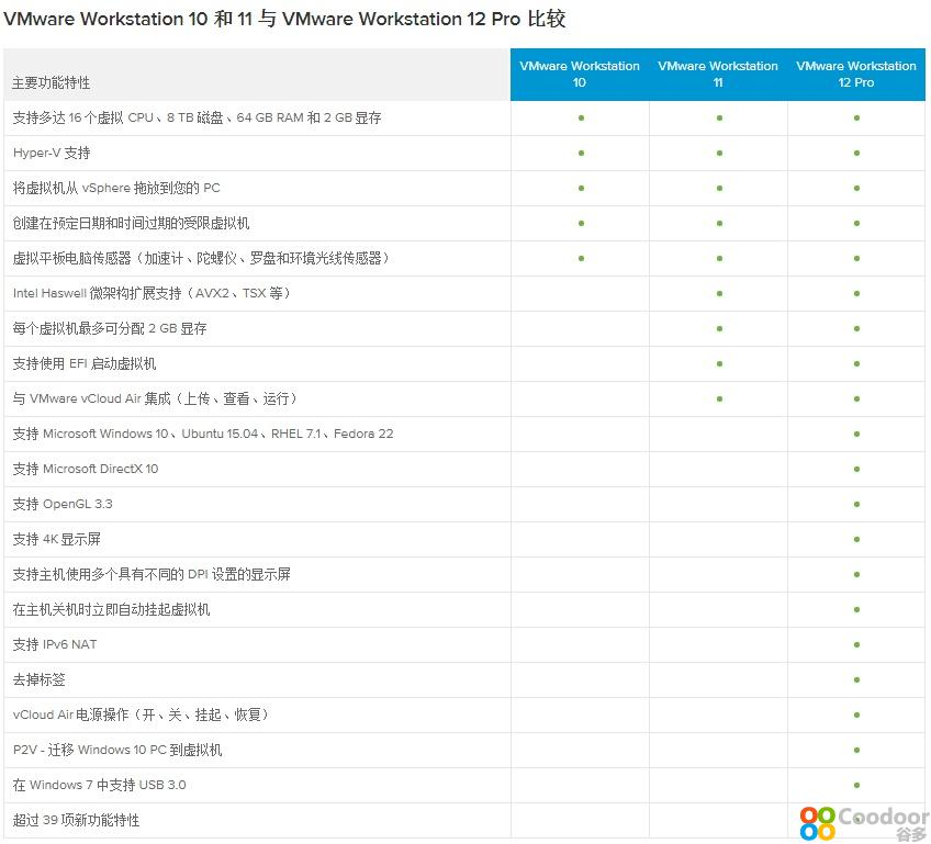 电脑软件-VMware(12.0.1)简体中文绿色精简版